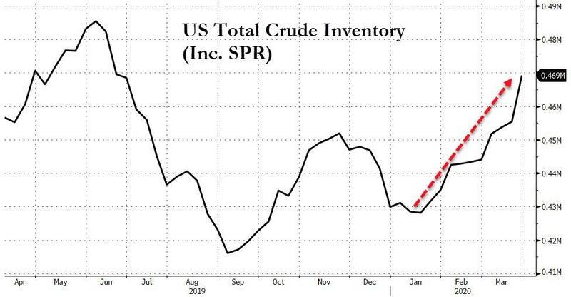 Запасы нефти в США стремительно растут на фоне обвального падения спроса на нефть.