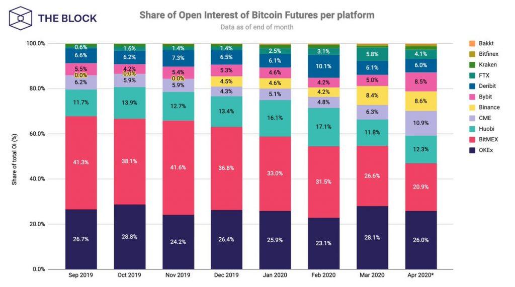 За последние пять месяцев BitMEX потеряла 50% от своей рыночной доли.
