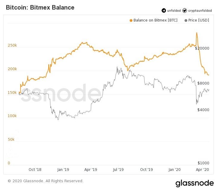 Количество биткоинов на балансе BitMEX сократилось на 32% от мартовского максимума.