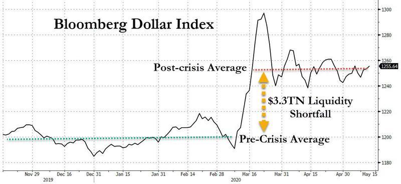 Индекс доллара вырос по итогам мартовского кризиса и это способно окончательно подорвать восстановление экономики Штатов после локдауна.