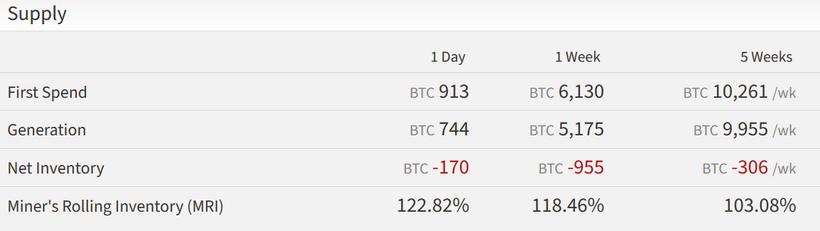 За предпоследнюю неделю мая майнеры продали на 950 биткоинов больше, чем смогли добыть.