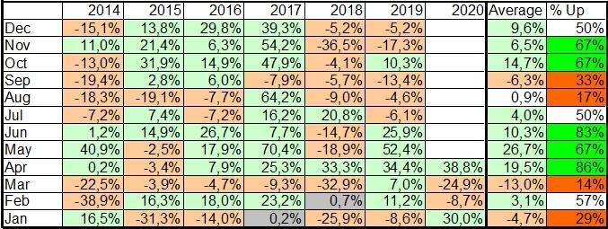 Исторически биткоин всегда демонстрировал выраженную тенденцию к росту в период с апреля по июнь.