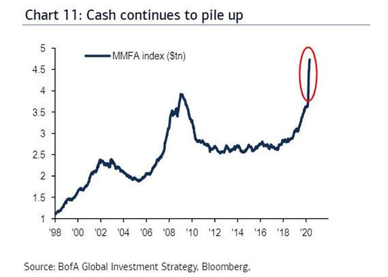 Объем активов в фондах денежного рынка США достиг $4,8 трлн.