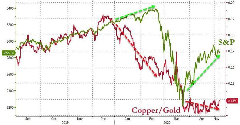 Соотношение цен медь/золото, которое может указывать на активность в промышленном секторе, свидетельствует о возможности второй волны распродаж индекса S&P500.