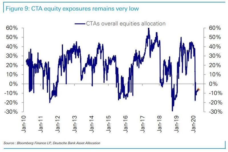 По данным Deutsche Bank управляющие хедж-фондов сохраняют минимальную вовлеченность своих активов в покупки на фондовом рынке США.
