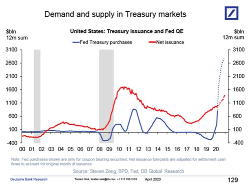 ФРС продолжит наращивать свой баланс в обозримом будущем (синяя линия).