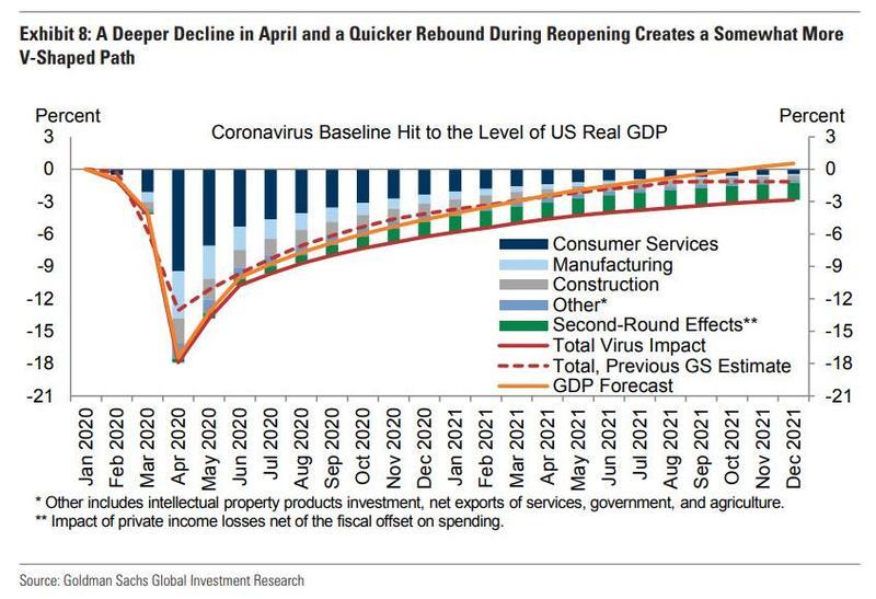 Аналитики Goldman ожидают полного восстановления экономики не раньше четвертого квартала 2021 года.