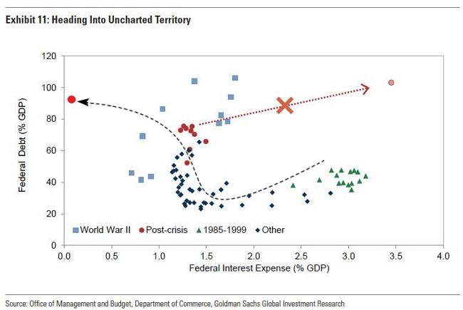 Зависимость величины госдолга США (в % от ВВП) от стоимости его фондирования.