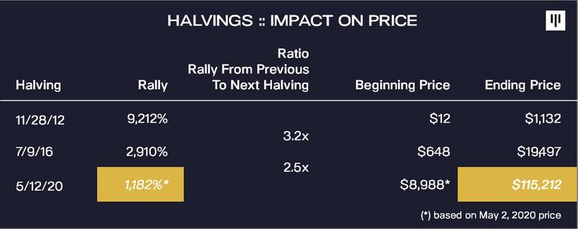 По мнению CEO криптовалютного хедж-фонда Pantera Capital Дэн Морхэда цена биткоина может достигнуть $115 тысяч к августу 2021 года.