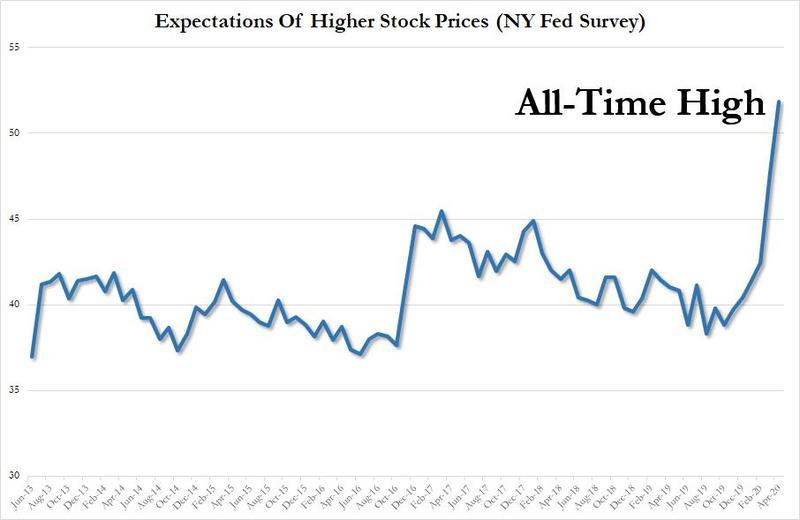 Число инвесторов, ожидающих что через год фондовый рынок США будет торговаться выше текущих отметок, также достигло рекордного значения.