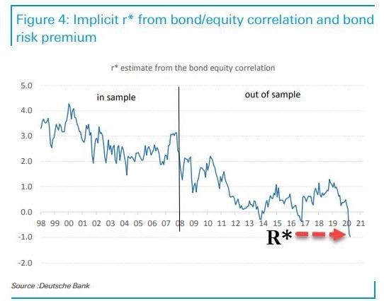 Расчеты Deutsche Bank, основанные на корреляции между фондовым и долговым рынком, показывают, что текущий уровень краткосрочных ставок в США должен составлять -1%.