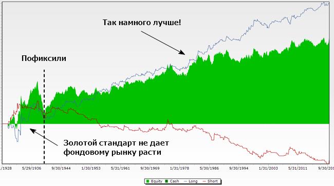 Простейшая трендследящая система уверенно обходит по доходности фондовые индексы США. Но только после отмены золотого стандарта.