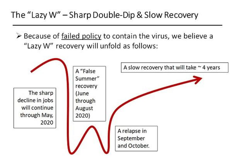 В экспертном сообществе набирает популярность сценарий «ленивого» W-образного восстановления экономики.
