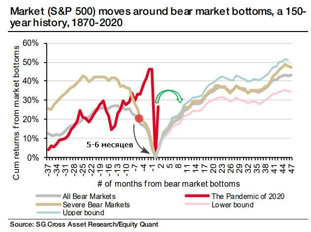 Аналитики Societe Generale провели интересное сравнение текущего медвежьего рынка в США с усредненной траекторией всех рыночных распродаж за последние 150 лет.