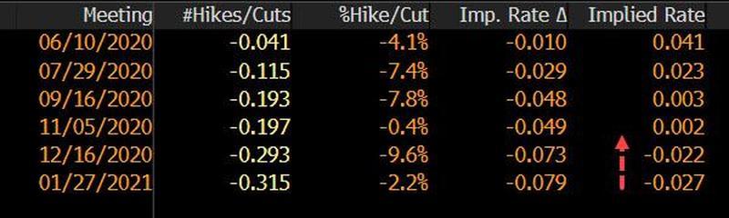 Во время торговой сессии в четверг 7 мая фьючерсный рынок начал закладывать отрицательные ставки ФРС к концу текущего года.