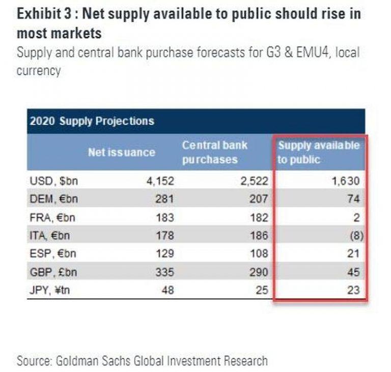 По прогнозам Goldman Sachs в 2020 году Министерству финансов потребуется занять на рынке $4,1 трлн, из них $2,5 трлн монетизирует ФРС, а оставшиеся $1,6 трлн должен абсорбировать рынок.