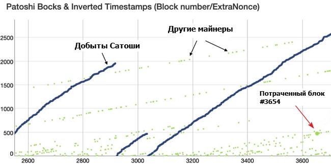 «Технические» параметры добытого ранним майнером блока позволяют предположить, что к Сатоши потраченные 50 биткоинов отношения не имеют.