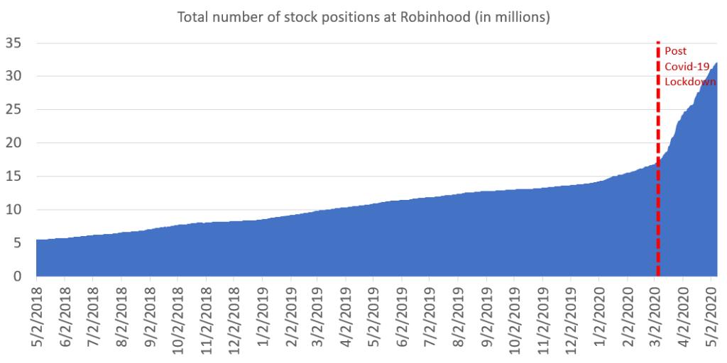 По данным популярного в США ритейл-брокера Robin Hood количество открытых позиций на покупку акций стремительно растет.