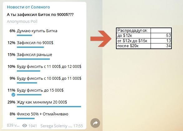 Опрос, проведенный в одном из популярных телеграм-каналов, показал, что большинство участников распродадутся до ценового уровня в $12 тыс.