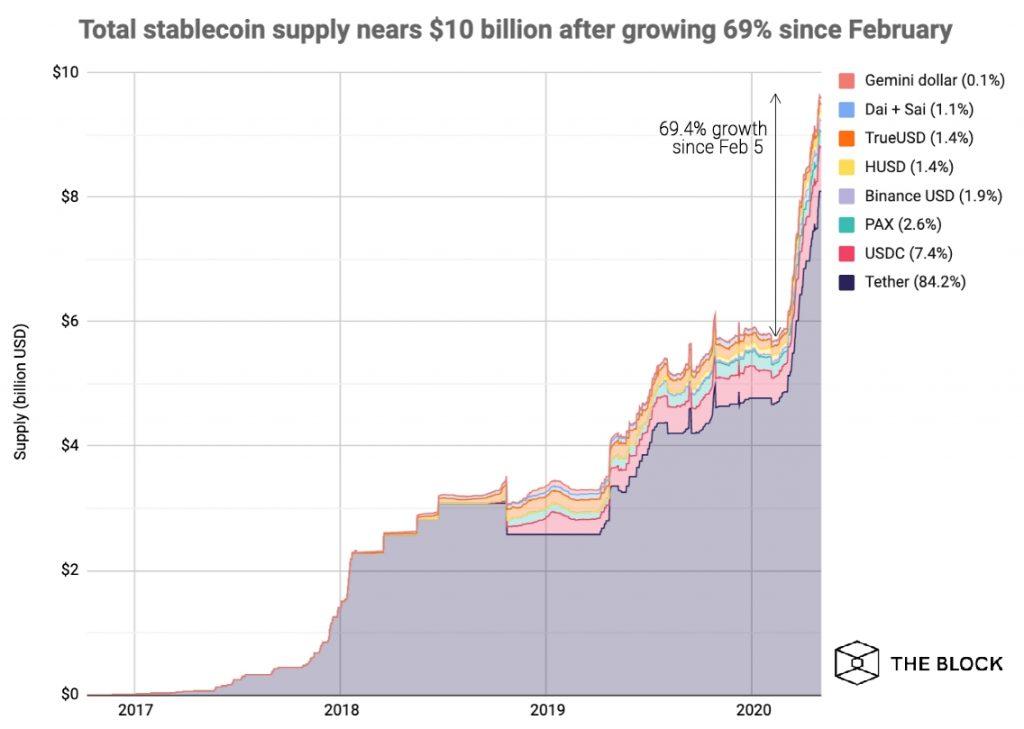 Суммарная капитализация основных стейблкоинов достигла значения в $9,62 млрд, увеличившись с февраля на 69%.