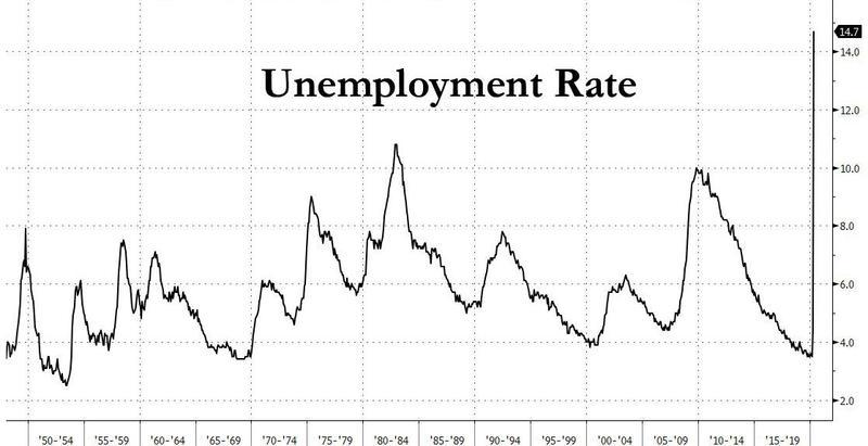 Безработица в США достигла максимального уровня со времен Великой Депрессии 1930-х годов.