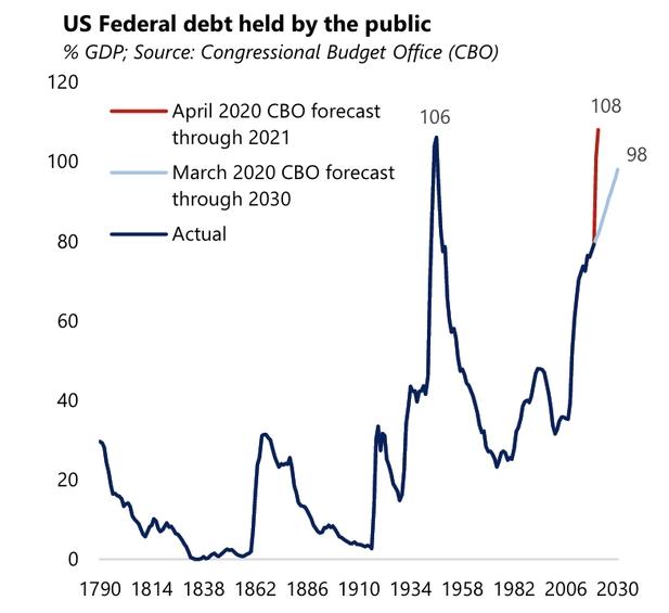 Госдолг США может установить исторический рекорд, достигнув уровня в 108% от ВВП уже к концу 2021 года.