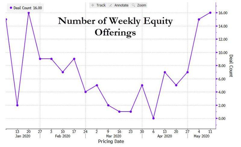 Инвестиционные банки быстро нарастили объем вторичных размещений акций на фондовом рынке США.