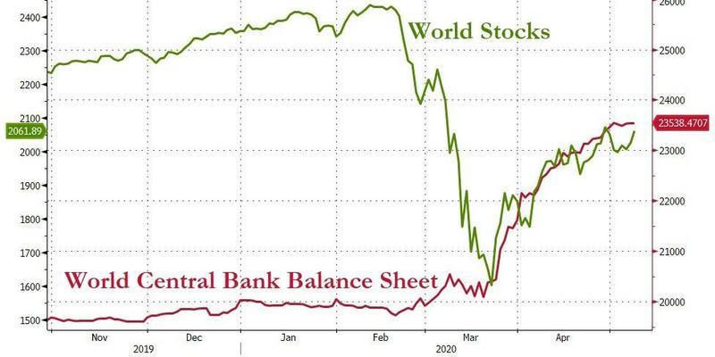 Восстановление фондовых рынков по всему миру замедлилось (зеленая линия) после снижения объемов предоставляемой ликвидности от ведущих ЦБ (красная линия).