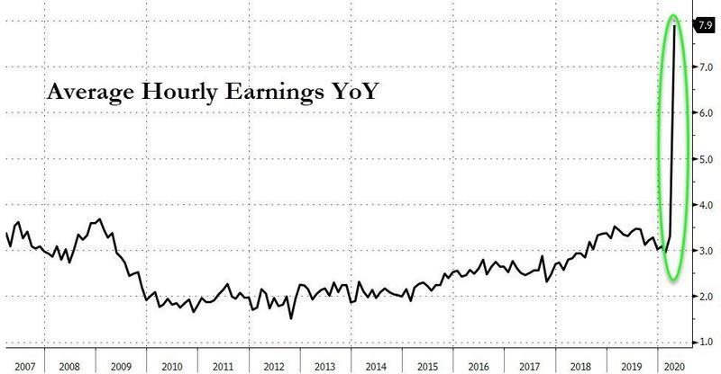 Средняя почасовая оплата труда в США выросла после масштабных увольнений, вызванных эпидемией коронавируса.