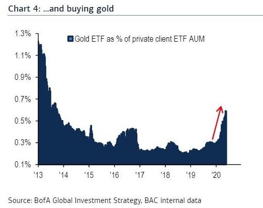 Премиальные клиенты Bank of America с конца 2019 года активно вкладывают средства в золотые ETF.