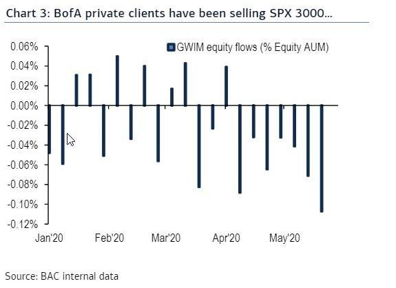 Премиальные клиенты Bank of America на протяжении двух последних месяцев выводят средства с фондового рынка США ударными темпами.