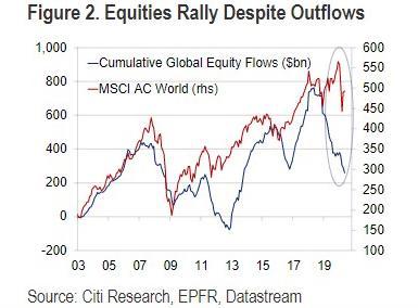 По данным аналитиков Citigroup отток средств с фондовых рынков по всему миру составил уже $120 млрд.