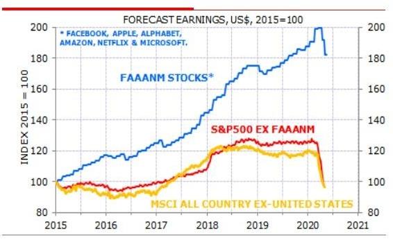 Динамика прогнозов по прибылям компаний из индекса S&P500 без группы FAAANM выглядит невыразительно.