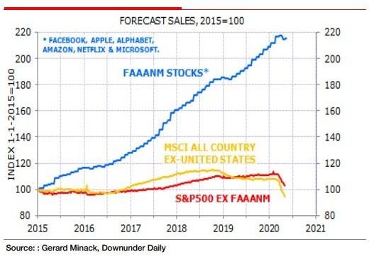 Динамика прогнозов продаж компаний из индекса S&P500 без группы FAAANM выглядит очень слабо.