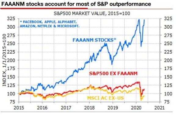 Динамика американского фондового индекса S&P500 без компаний группы FAAANM выглядит блекло.