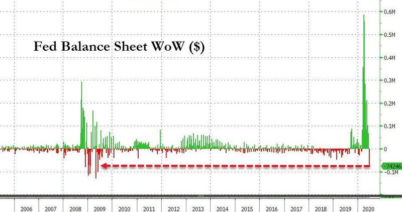 Баланс ФРС снижается максимальным темпом с 2009 года в недельном выражении.