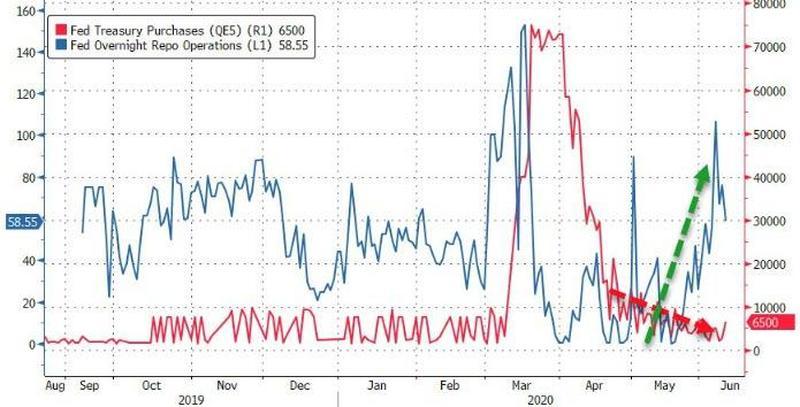 По мере снижения масштабов QEternity (красная линия) вновь начали расти объемы аукционов РЕПО-овернайт с Федом (синяя линия).