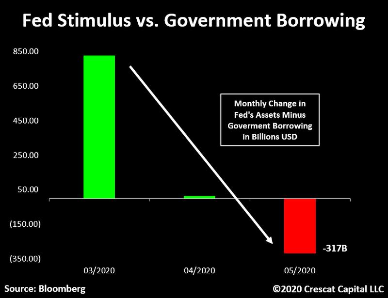 Разница между объемом предоставляемой ликвидности со стороны ФРС и размером размещений долговых бумаг Казначейства США в мае ушла в минус на $317 млрд.