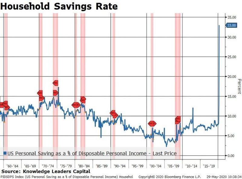 Локдаун вкупе с программами государственной поддержки привел к беспрецедентному росту нормы сбережений домохозяйств в США до 33% от располагаемых доходов.