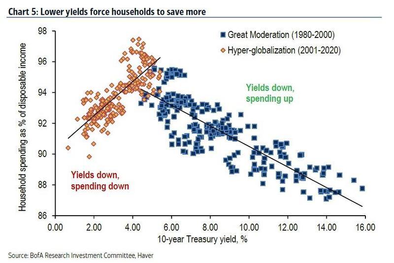 Парадокс Пауэлла — после достижения определенного порога снижения ставок в экономике (на графике приведены ставки по 10-летним трежерис по горизонтальной оси) расходы домохозяйств также начинают снижаться.
