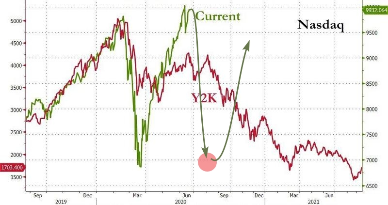 Фондовым рынкам в ближайшее время предстоит испытать еще одну серьезную волну снижения, которая станет оправданием для вливания на рынок госдолга США очередной масштабной порции ликвидности от ФРС.