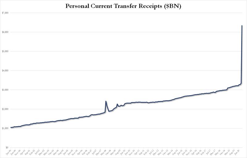 Социальные трансферты населению со стороны правительства выросли на $3 трлн в годовом выражении.