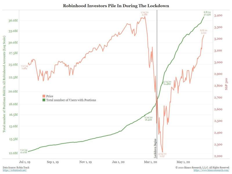 Количество пользователей ритейл-брокера Robin Hood с открытыми позициями на американском фондовом рынке (зеленая линия) растет в геометрической прогрессии.