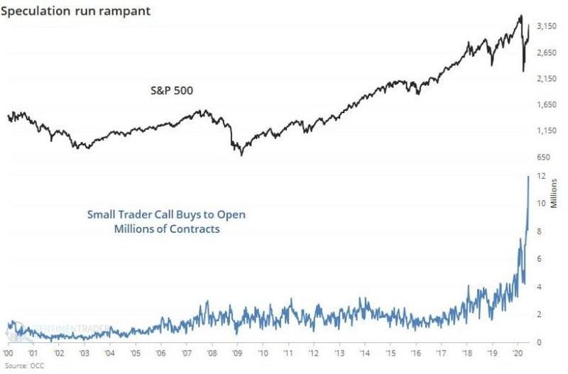 Рядовые американские инвесторы активно скупают коллы на акции.