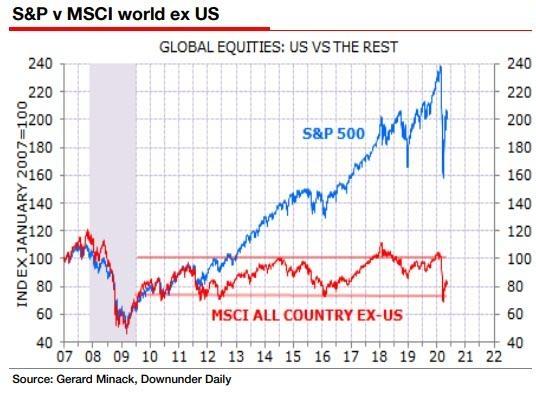 Динамика американского фондового индекса S&P500 и MSCI World, исключая США.