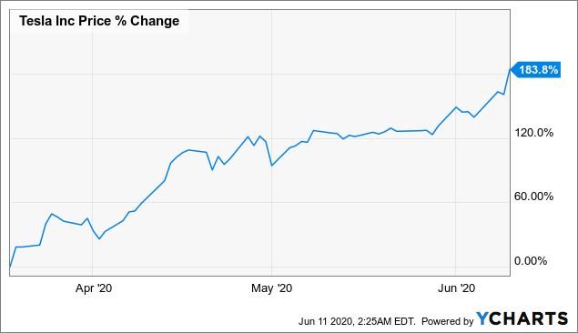 Акции Тесла выросли на 184% с марта и поставили исторический рекорд, превысив отметку в $1 тыс. за штуку.