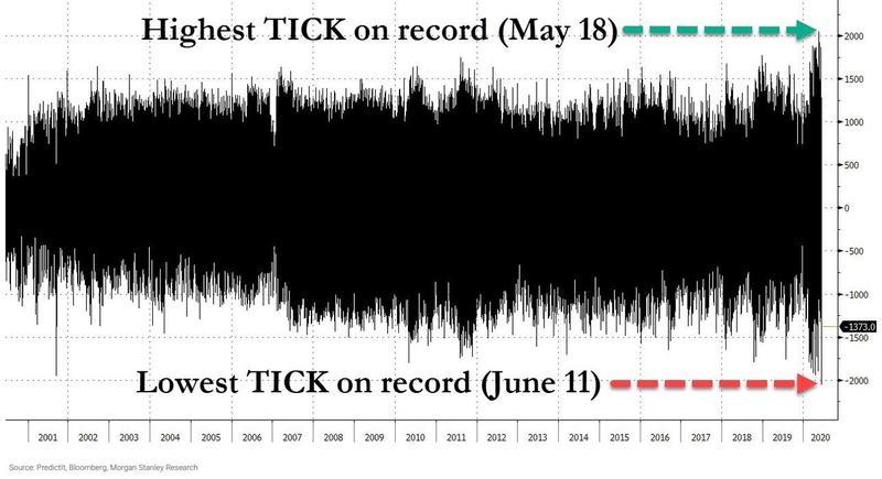 После майского рекорда роста NYSE Tick index установил очередной рекорд, но уже распродаж.