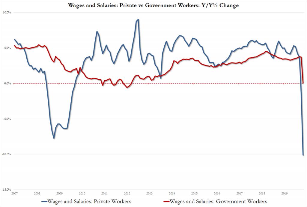 Заработные платы государственных (красная линия) и частных (синяя линия) служащих серьезно сократились в ходе локдауна.