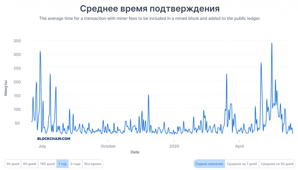 Среднее время подтверждения транзакций в сети биткоина, достигавшее экстремальных значений во время халвинга, сократилось за последний месяц на 97%.