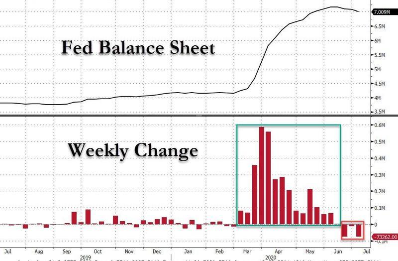 Баланс ФРС сокращается уже на протяжении трех последних недель.